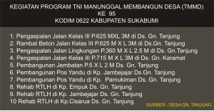 Program TNI Manunggal Membangun Desa (TMMD) ke – 95 Kodim 0622 Kabupaten Sukabumi di Ds. Gunung Tanjung Kecamatan Cisolok Kabupaten Sukabumi